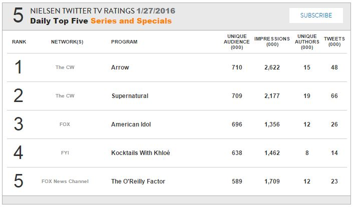 http://thewinchesterfamilybusiness.com/images/Percysowner/nielsen_ratings/Nielsen S11E11.JPG
